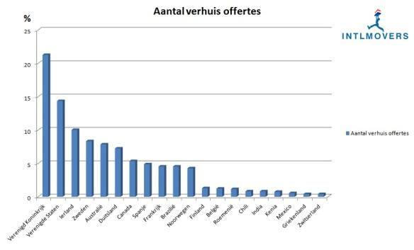 Aantal emigranten 2012